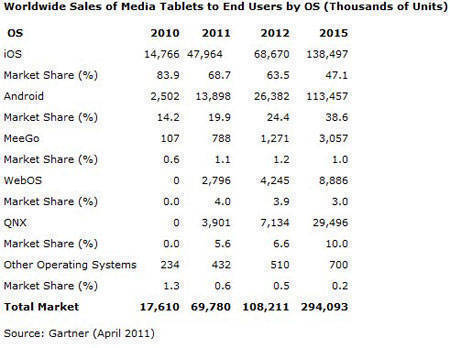 Tablettrends