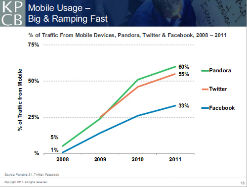 Mary8-mobile usage big and fast